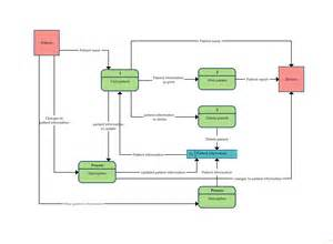 restaurant flow template data flow diagram templates to map data flows creately