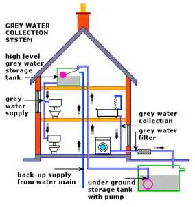 Water Systems Grey Water System Use Biodegradable Soaps
