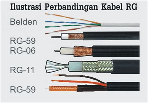 Kabel Cable Rg6 Cctv Plus Power Merk Kyomitsu Indoor And Outdoor Use benarkah ada cctv murah sistekom