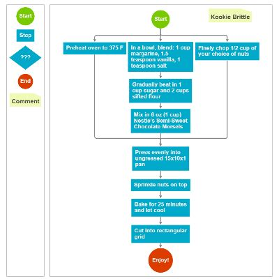 javascript flowchart library cool flowcharts create a flowchart
