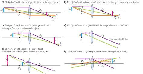 imagenes virtuales en lentes convergentes m 233 todos gr 225 ficos para lentes f 237 sica cu 225 ntica