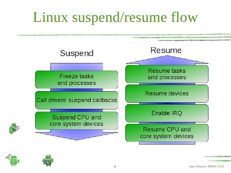 resume suspended process linux resume ideas