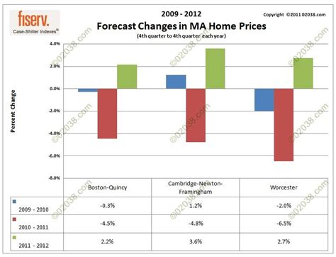 consensus ma home prices will fall in 2011 rise in 2012