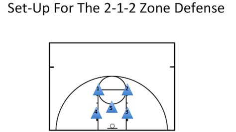 2 In 1 Basketball how to master the 2 1 2 zone defense stack