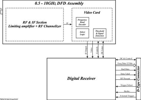 radar warning receiver block diagram a digital instantaneous frequency measurement receiver
