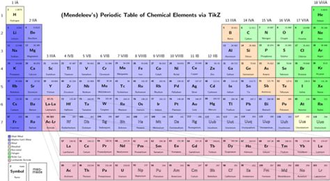 Chemical Elements Table by Table Of Elements Decoration News