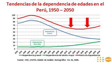 poblacion de peru desde 1970 poblaci 243 n peruana al 2050 una de cada cuatro personas