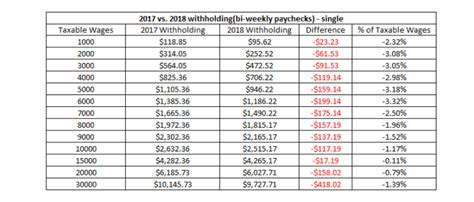 payroll tax tables 2018 irs withholding tables and a bigger paycheck in 2018