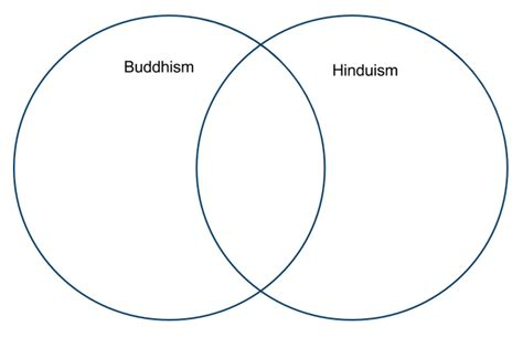 hinduism and buddhism venn diagram social studies with mr mcginty the beliefs of buddhism