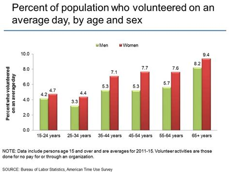 Percent Of Mba Graduates Per Population by American Time Use Survey Charts By Topic Volunteer