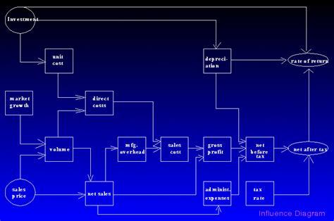 influence diagram dss design a exle