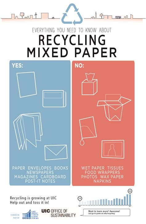 How To Make A Poster Out Of Paper - recycling office of sustainability