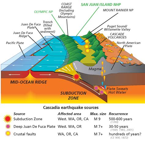 volcanoes and volcanology geology why have volcanoes in the cascades been so quiet lately