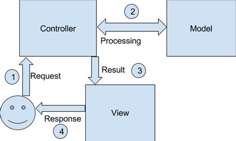 design pattern mvc adalah mvc design pattern journaldev