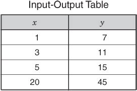finding slope from a table worksheet with answers finding slope from tables worksheet worksheets for all