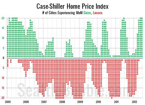 Shiller Home Price Index by June Shiller Potpourri Seattle