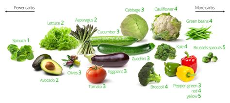 vegetables on low carb diet low carb vegetables the best and the worst diet doctor