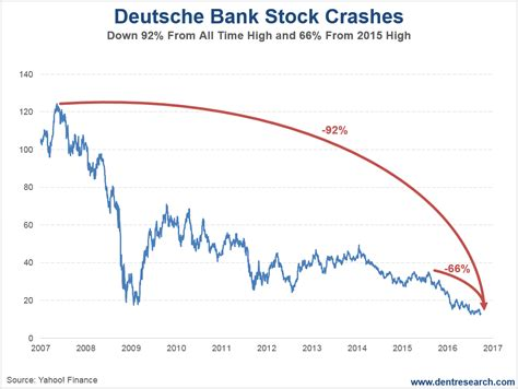 deutsche bank stock price how deutsche bank could take germany the wall