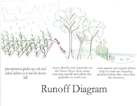 runoff diagram watershed division city of akron