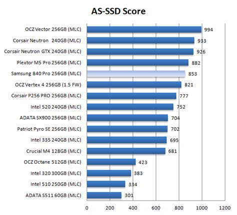 ssd bench samsung 840 pro ssd review ssd performance as ssd benchmark