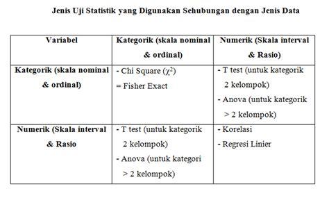 Buku Rumus Dan Data Dalam Analisis Statistik herisman s analisis data