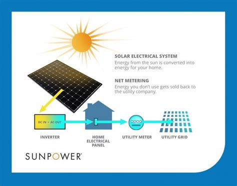 how solar energy net metering works sunpower solar