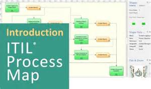 Itil V3 Templates by Itil Implementation With Process Templates It Process Wiki