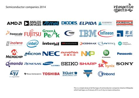 top integrated circuit companies diode manufacturer logos 28 images part 1 contact info and web adresses of integrated