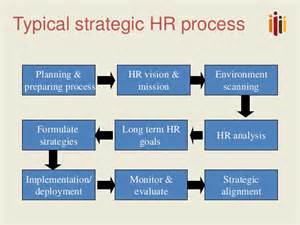strategic hrm with impact from strategy to executio