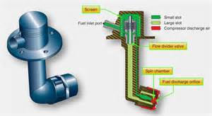 Fuel System Of Gas Turbine Engine Aircraft Systems Turbine Engine Fuel System Components