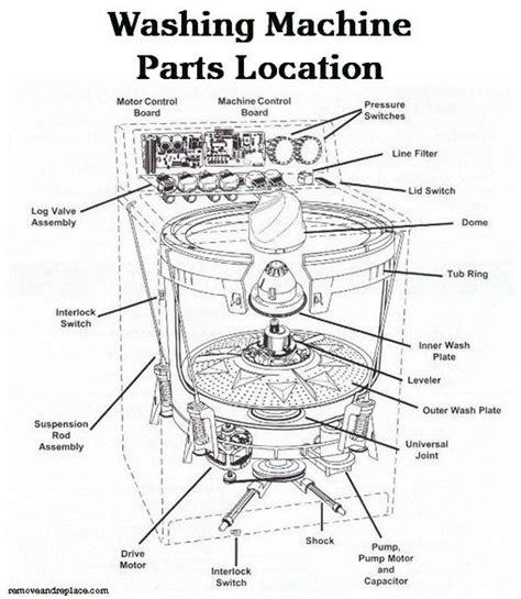 amana washer diagram amana washing machine parts diagram automotive parts