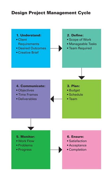 workflow project management 14 best images about project management on