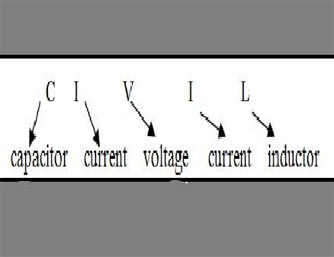 current leads in inductor simple tips to remember the phasor relationship b w voltage and current for resistor inductor
