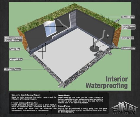 Waterproofing Interior Foundation Walls by Interior Waterproofing Basics Los Angeles Foundation