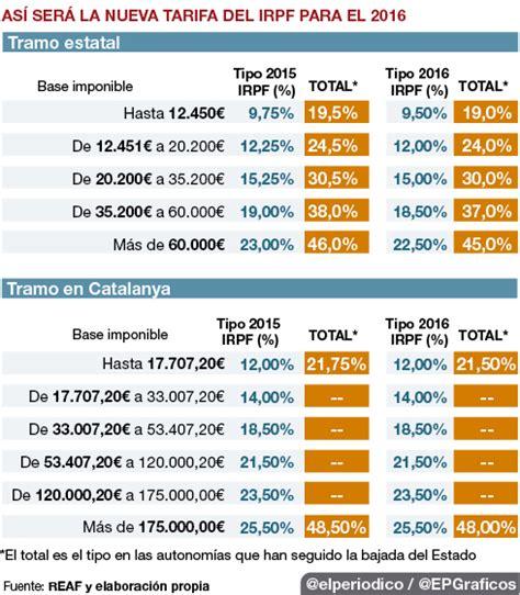 tarifa 2016 sueldos y salarios tarifa anual isr 2016 sueldos y salarios soltys com mx