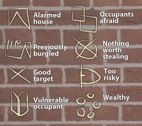 in house meaning list of signs and symbols believed to be used by burglers