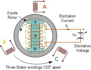 how a synchronous motor works what is a loss of excitation in synchronous machine quora