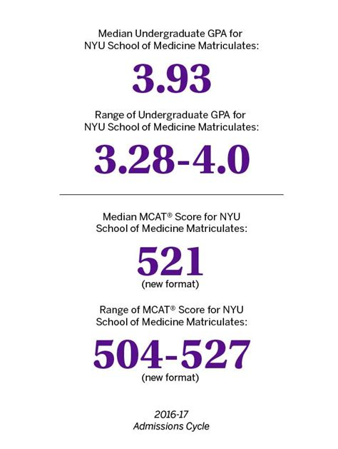 Admission Requirements For Md Mba Program by Md Admissions Requirements Nyu Langone Health