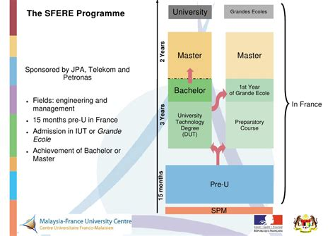 bachelor thesis french