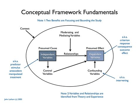 How To Make A Conceptual Framework In Research Paper - conceptual framework latham