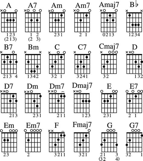 note diagram guitar all in one for dummies sheet dummies