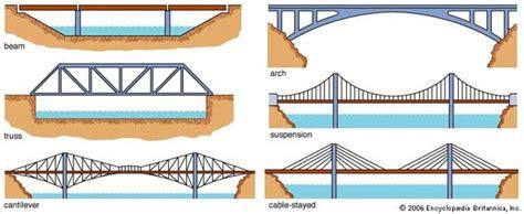 bridge structures design criteria version 6 0 bridges bridges design and construction