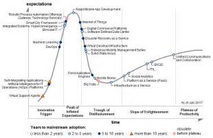 Gartner Hype Cycle Connected Car Gartner S 2017 Hype Cycle For Ict In India Shows That