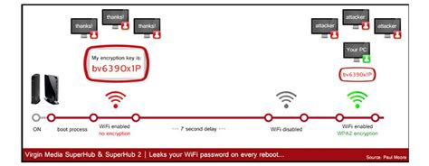 unable to reset virgin superhub virgin media promises fix for wi fi vulnerability in super