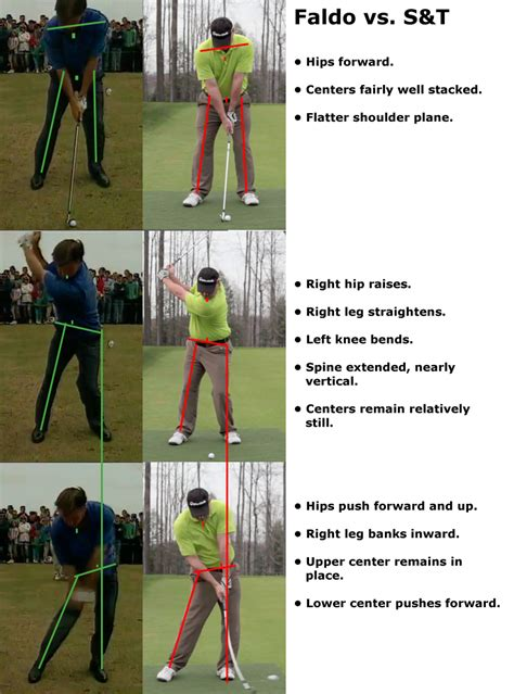 straightening the right knee on the backswing page 5