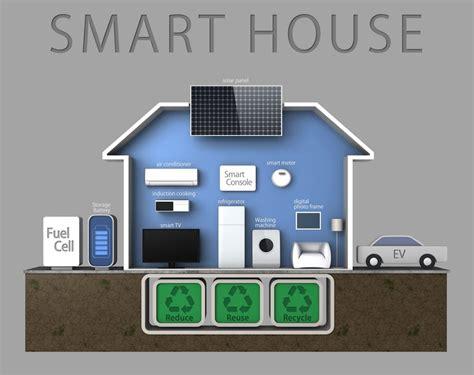 smart house solutions energieproducten zonnepanelen omvormers led verlichting