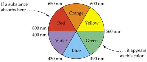 color wheel with wavelengths color wheel with wavelengths visible light
