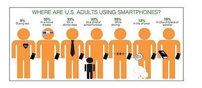 scopare in doccia un americano su dieci usa lo smartphone mentre fa sesso