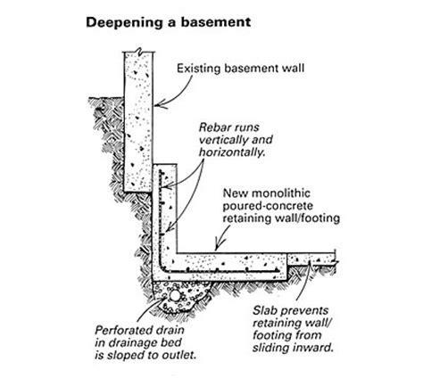Retro footing   Fine Homebuilding