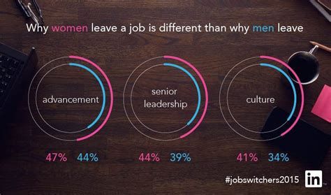 why u s women are leaving jobs behind nytimes why women are leaving their jobs your first guess is